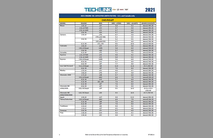 New 2021 Engine Oil Capacities Chart